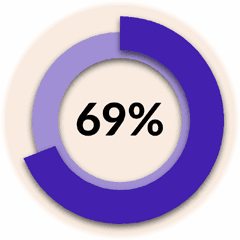 69% of expert witnesses report that ...